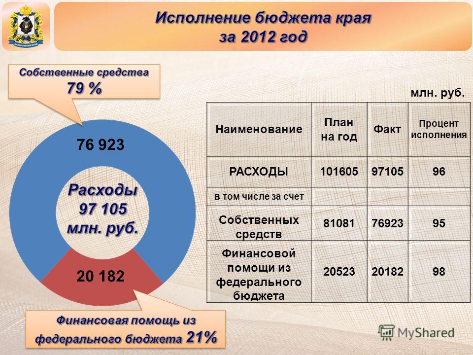 Наименование План на год Факт Процент исполнения РАСХОДЫ1016059710596 в том числе за счет Собственных средств 810817692395 Финансовой помощи из федерального бюджета 205232018298 20 182 76 923 млн. руб.