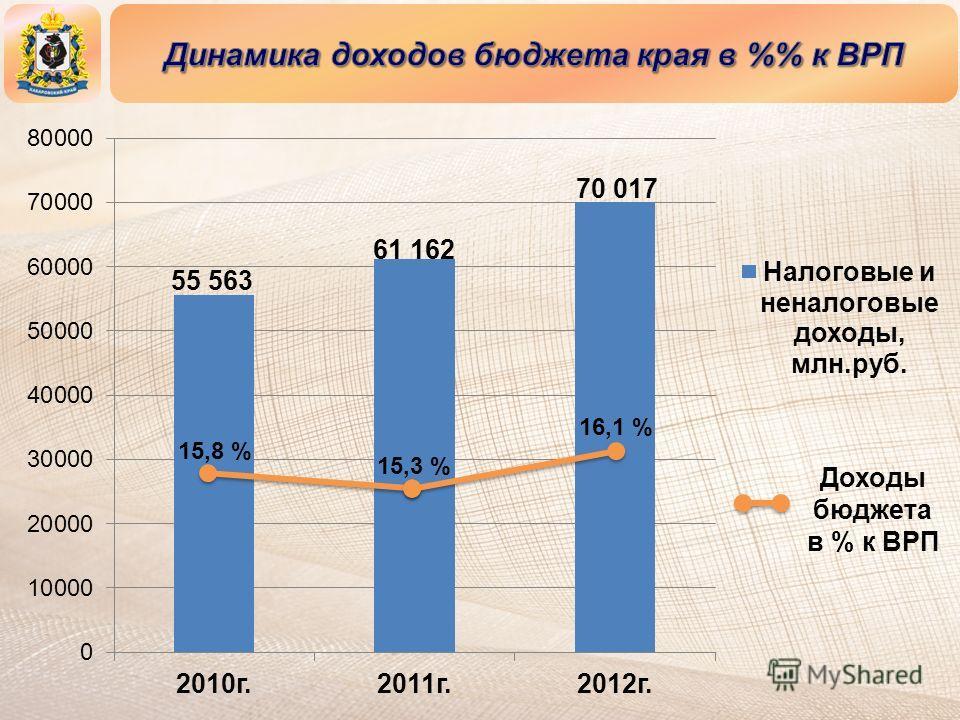 15,8 % 15,3 % 16,1 % Доходы бюджета в % к ВРП