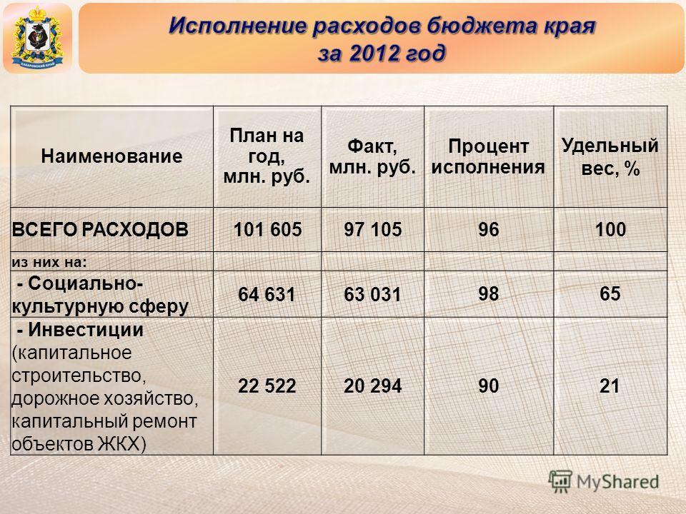 Наименование План на год, млн. руб. Факт, млн. руб. Процент исполнения Удельный вес, % ВСЕГО РАСХОДОВ101 60597 10596100 из них на: - Социально- культурную сферу 64 63163 0319865 - Инвестиции (капитальное строительство, дорожное хозяйство, капитальный