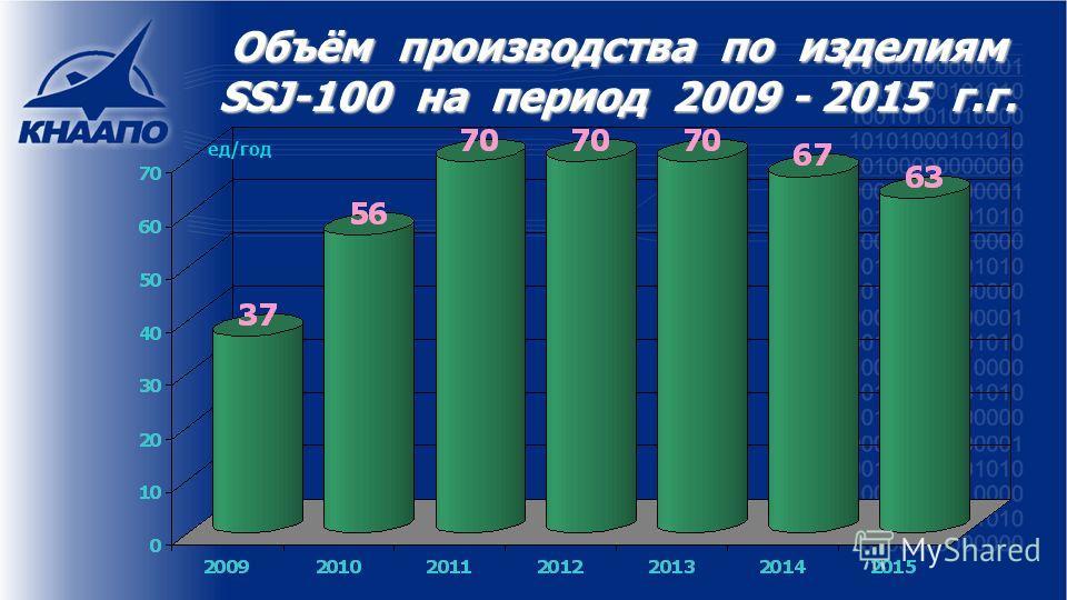 Объём производства по изделиям SSJ-100 на период 2009 - 2015 г.г. ед/год