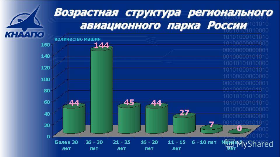 Возрастная структура регионального авиационного парка России количество машин