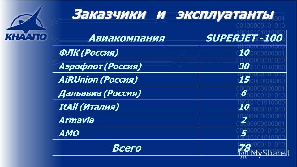 Заказчики и эксплуатанты АвиакомпанияSUPERJET -100 ФЛК (Россия)10 Аэрофлот (Россия)30 AiRUnion (Россия)15 Дальавиа (Россия)6 ItAli (Италия)10 Armavia2 AMO5 Всего7878