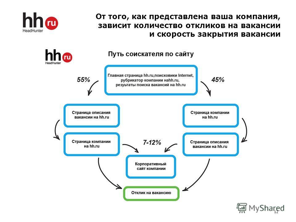 От того, как представлена ваша компания, зависит количество откликов на вакансии и скорость закрытия вакансии 12