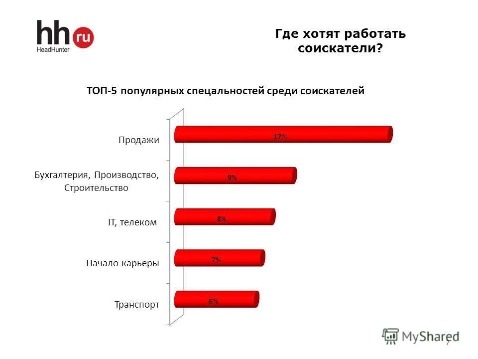 Где хотят работать соискатели? 7