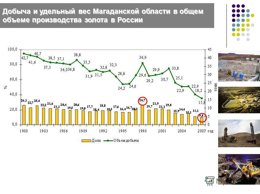 Добыча и удельный вес Магаданской области в общем объеме производства золота в России