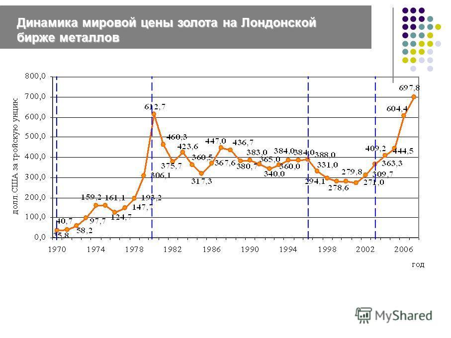 Динамика мировой цены золота на Лондонской бирже металлов