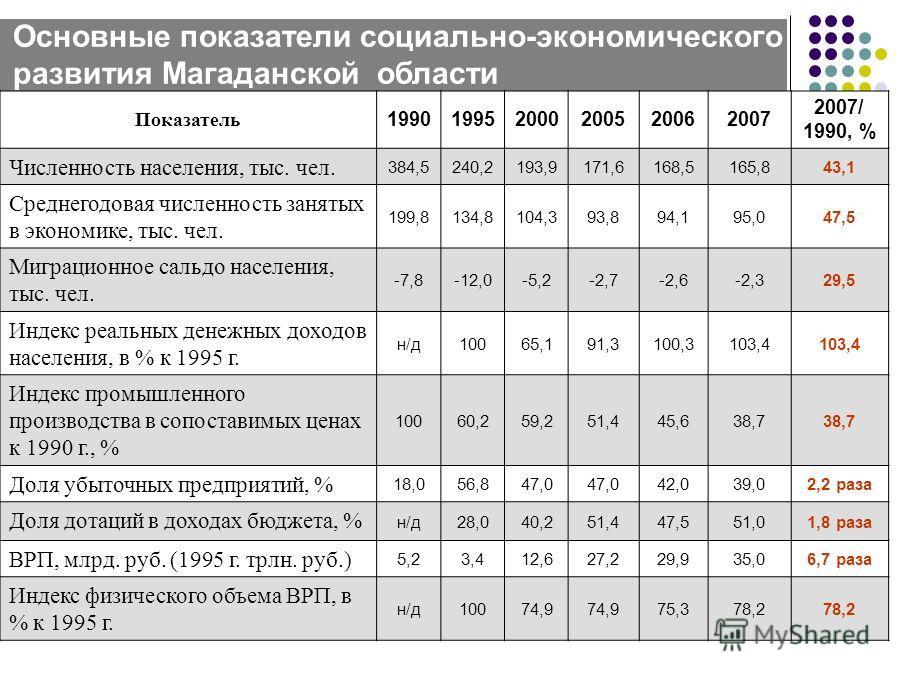 Основные показатели социально-экономического развития Магаданской области Показатель 199019952000200520062007 2007/ 1990, % Численность населения, тыс. чел. 384,5240,2193,9171,6168,5165,843,1 Среднегодовая численность занятых в экономике, тыс. чел. 1