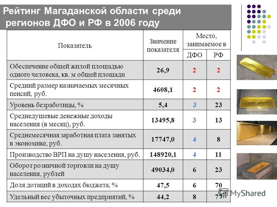 Рейтинг Магаданской области среди регионов ДФО и РФ в 2006 году Показатель Значение показателя Место, занимаемое в ДФОРФ Обеспечение общей жилой площадью одного человека, кв. м общей площади 26,922 Средний размер назначаемых месячных пенсий, руб. 460