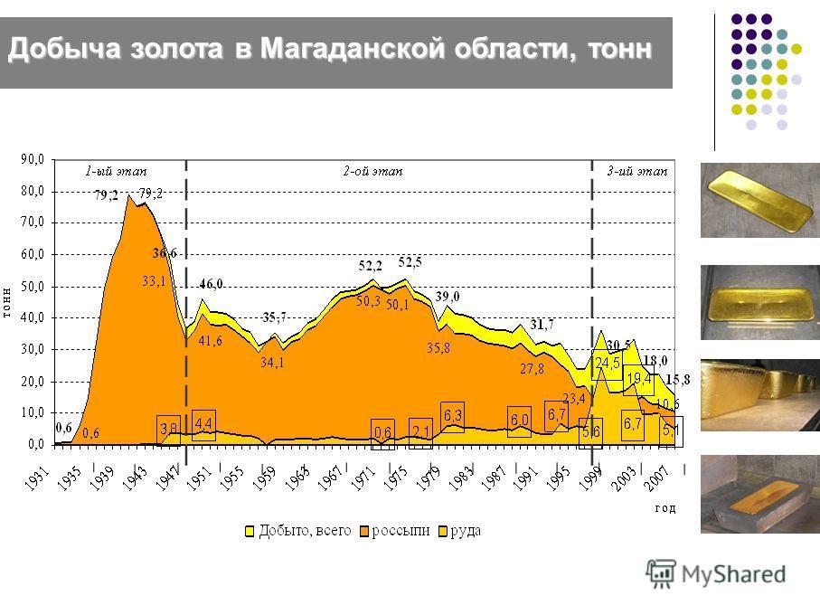 Добыча золота в Магаданской области, тонн