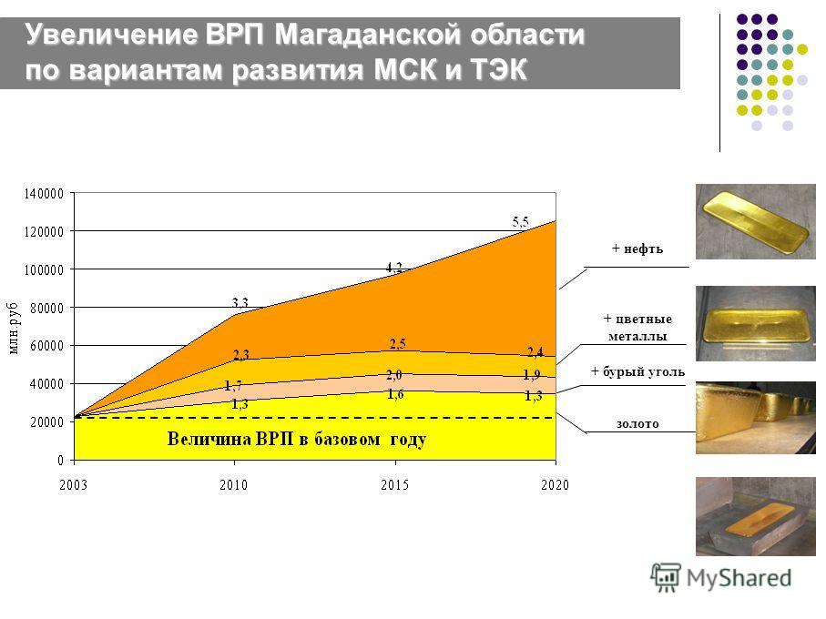Увеличение ВРП Магаданской области по вариантам развития МСК и ТЭК + нефть + цветные металлы + бурый уголь золото