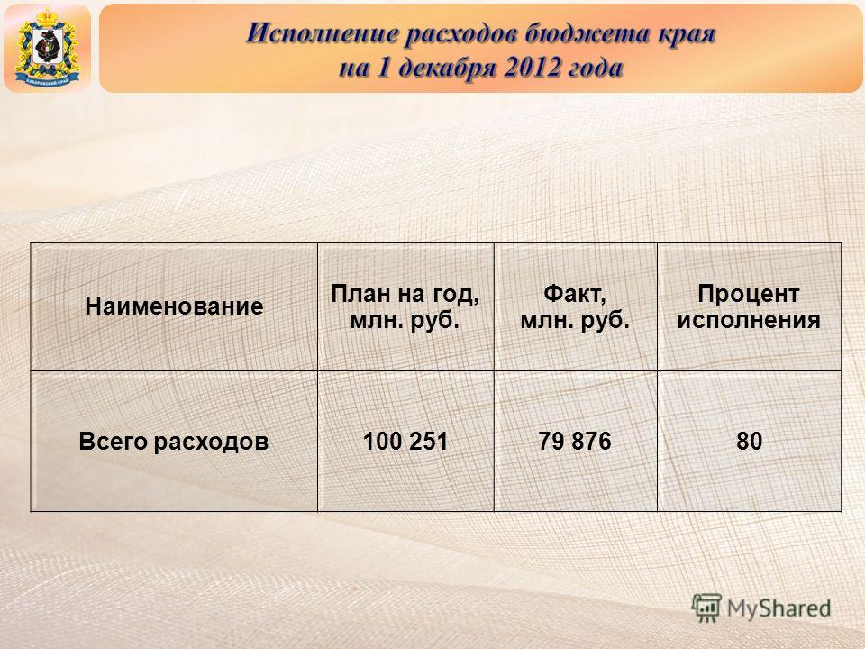 Наименование План на год, млн. руб. Факт, млн. руб. Процент исполнения Всего расходов 100 25179 87680
