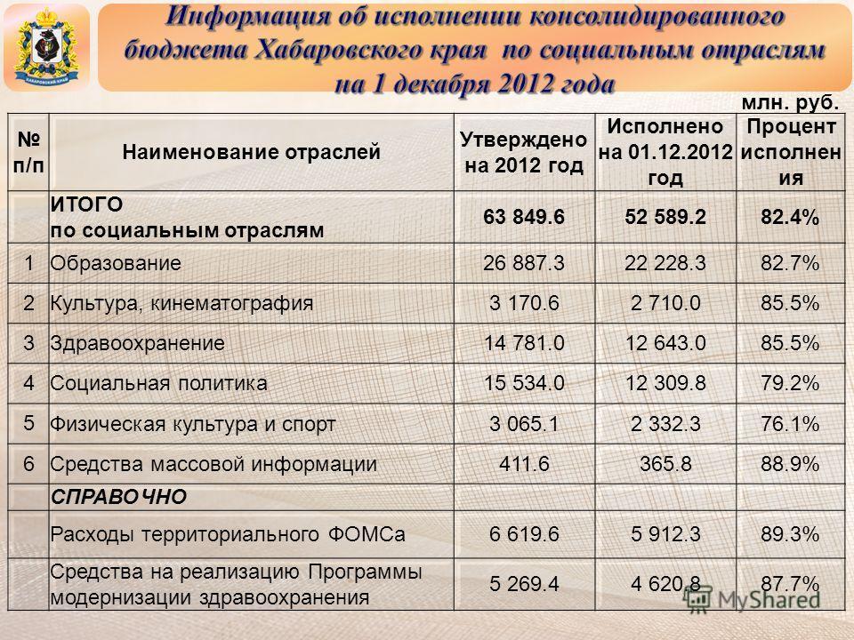 млн. руб. п/п Наименование отраслей Утверждено на 2012 год Исполнено на 01.12.2012 год Процент исполнен ия ИТОГО по социальным отраслям 63 849.652 589.282.4% 1 Образование26 887.322 228.382.7% 2 Культура, кинематография3 170.62 710.085.5% 3 Здравоохр