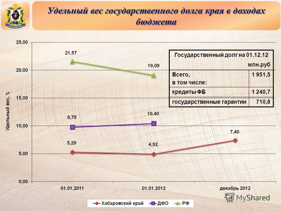 Государственный долг на 01.12.12 млн.руб Всего, в том числе: 1 951,5 кредиты ФБ1 240,7 государственные гарантии710,8