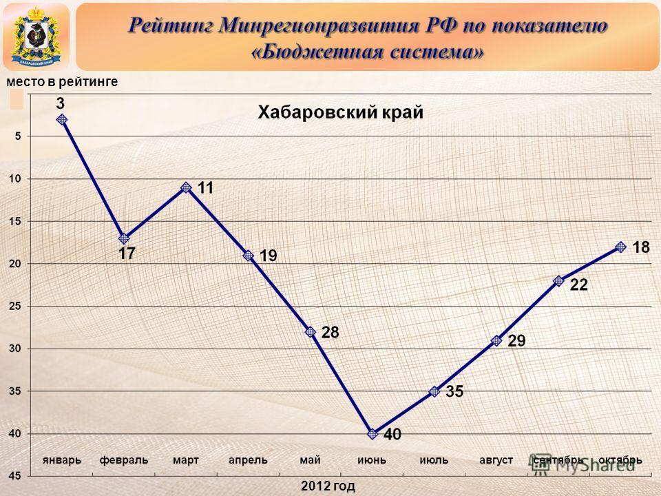 место в рейтинге 2012 год
