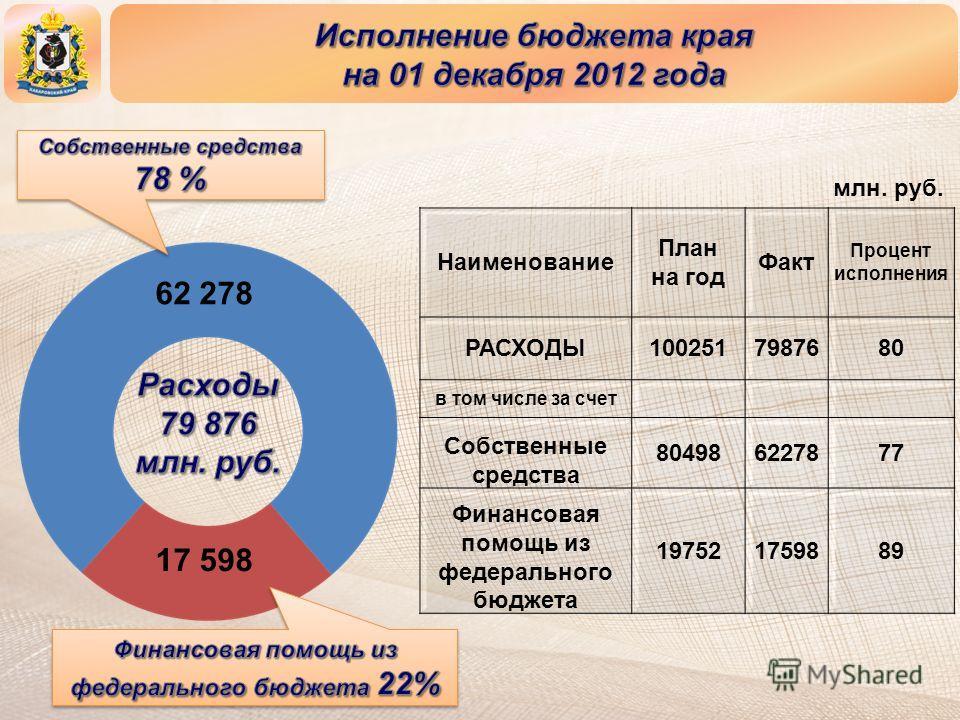 Наименование План на год Факт Процент исполнения РАСХОДЫ1002517987680 в том числе за счет Собственные средства 804986227877 Финансовая помощь из федерального бюджета 197521759889 17 598 62 278 млн. руб.