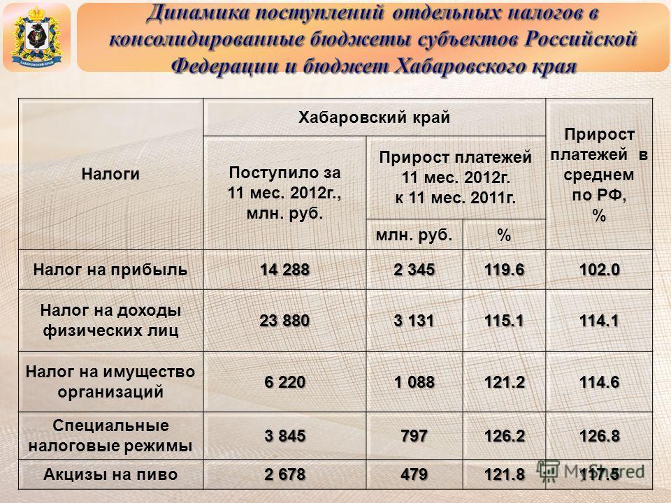 Налоги Хабаровский край Прирост платежей в среднем по РФ, % Поступило за 11 мес. 2012г., млн. руб. Прирост платежей 11 мес. 2012г. к 11 мес. 2011г. млн. руб.% Налог на прибыль 14 288 2 345 119.6102.0 Налог на доходы физических лиц 23 880 3 131 115.11