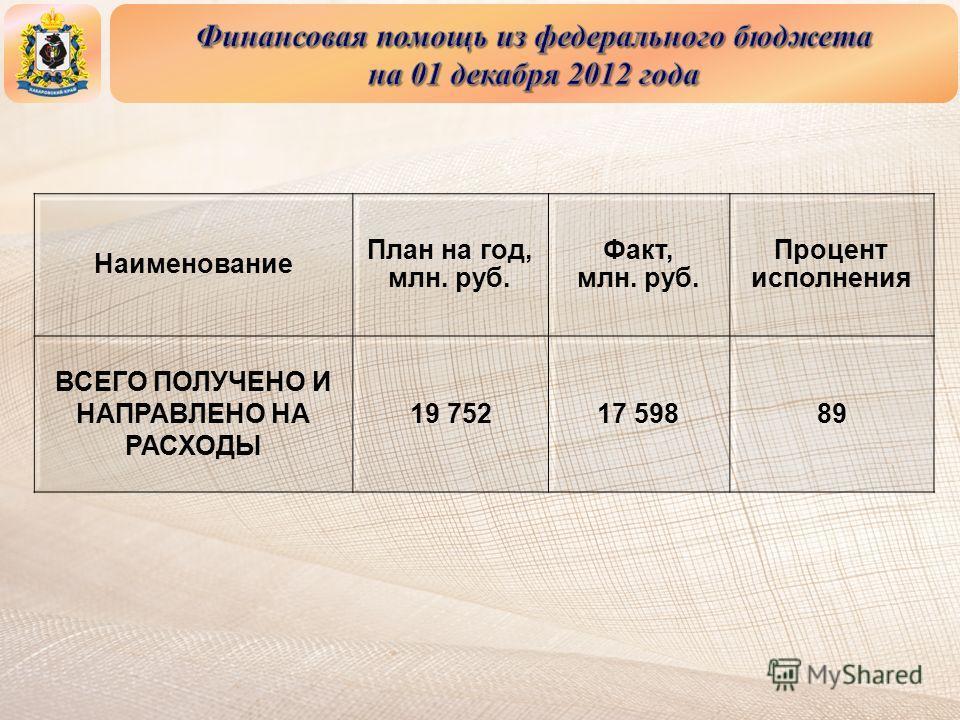 Наименование План на год, млн. руб. Факт, млн. руб. Процент исполнения ВСЕГО ПОЛУЧЕНО И НАПРАВЛЕНО НА РАСХОДЫ 19 75217 59889