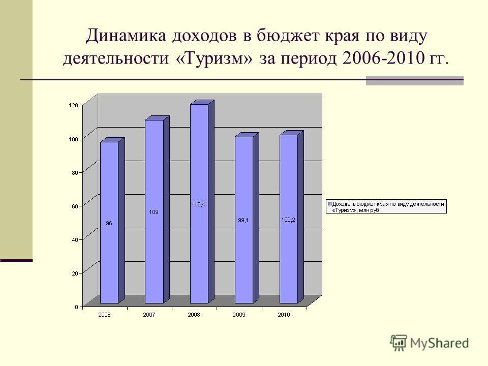 Динамика доходов в бюджет края по виду деятельности «Туризм» за период 2006-2010 гг.