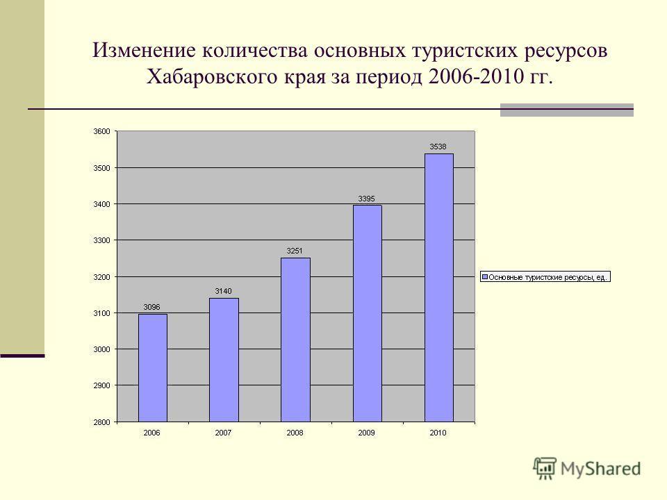 Изменение количества основных туристских ресурсов Хабаровского края за период 2006-2010 гг.