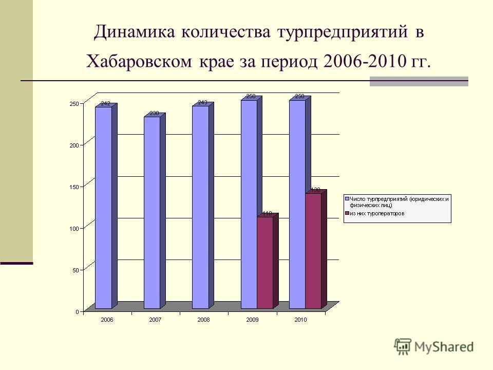 Динамика количества турпредприятий в Хабаровском крае за период 2006-2010 гг.