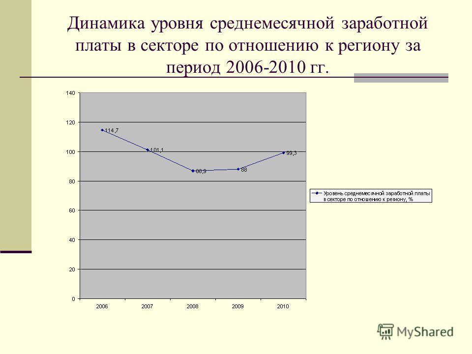 Динамика уровня среднемесячной заработной платы в секторе по отношению к региону за период 2006-2010 гг.