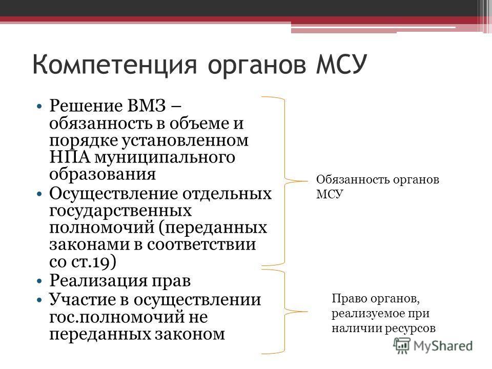 Компетенция органов МСУ Решение ВМЗ – обязанность в объеме и порядке установленном НПА муниципального образования Осуществление отдельных государственных полномочий (переданных законами в соответствии со ст.19) Реализация прав Участие в осуществлении