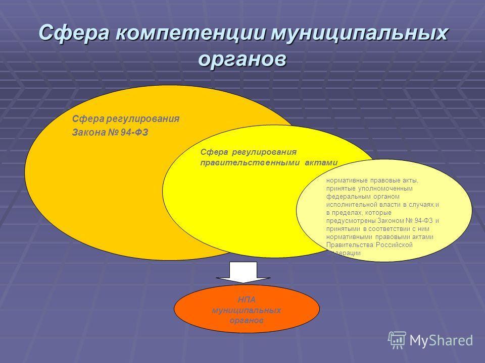 Сфера компетенции муниципальных органов Сфера регулирования Закона 94-ФЗ Сфера регулирования правительственными актами нормативные правовые акты, принятые уполномоченным федеральным органом исполнительной власти в случаях и в пределах, которые предус