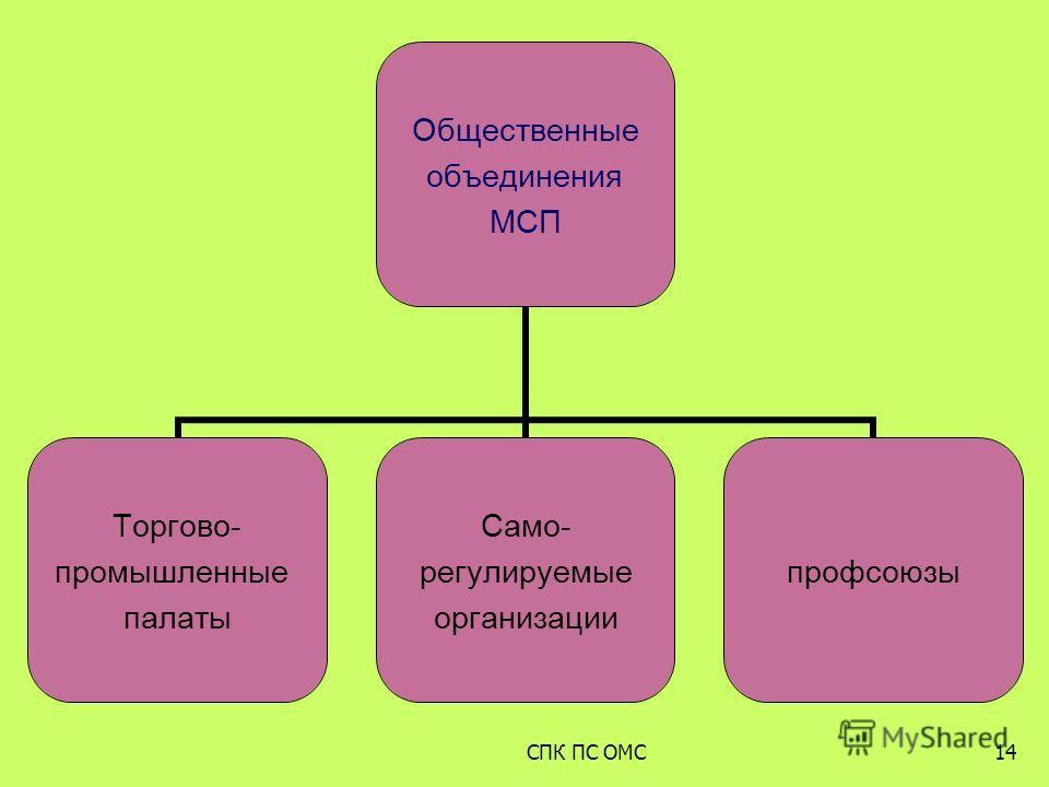 Общественные объединения МСП Торгово- промышленные палаты Само- регулируемые организации профсоюзы 14СПК ПС ОМС