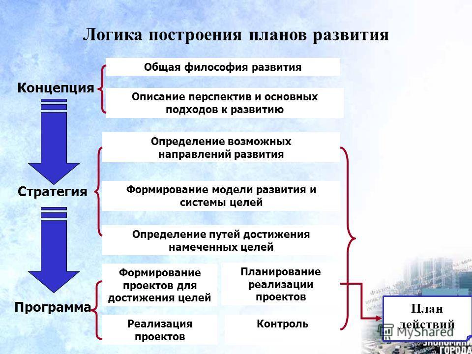Логика построения планов развития Концепция Общая философия развития Описание перспектив и основных подходов к развитию Определение возможных направлений развития Формирование модели развития и системы целей Определение путей достижения намеченных це