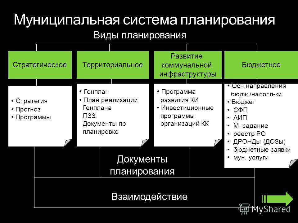 Муниципальная система планирования СтратегическоеТерриториальное Развитие коммунальной инфраструктуры Бюджетное Виды планирования Документы планирования Стратегия Прогноз Программы Генплан План реализации Генплана ПЗЗ Документы по планировке Программ