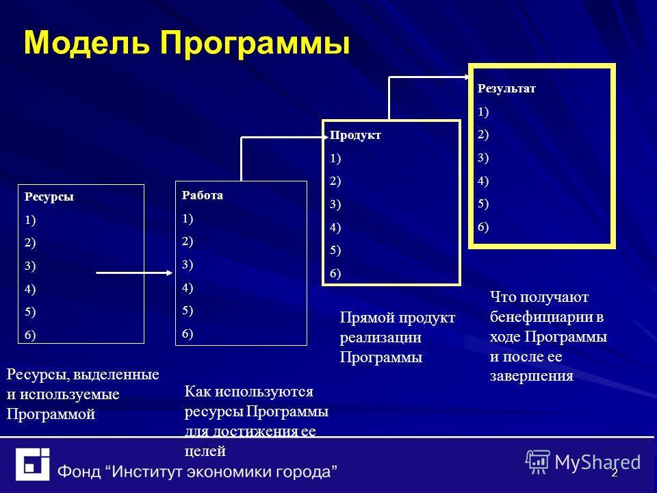 2 Модель Программы Ресурсы 1) 2) 3) 4) 5) 6) Работа 1) 2) 3) 4) 5) 6) Продукт 1) 2) 3) 4) 5) 6) Результат 1) 2) 3) 4) 5) 6) Ресурсы, выделенные и используемые Программой Как используются ресурсы Программы для достижения ее целей Прямой продукт реализ