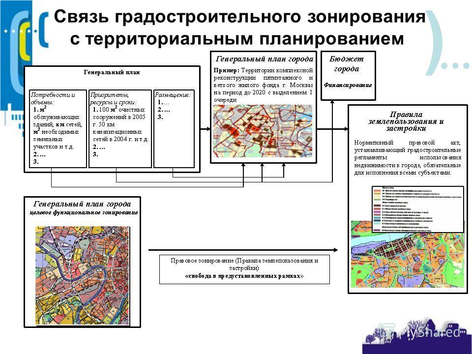 ) Связь градостроительного зонирования с территориальным планированием