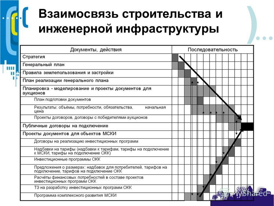 ) Взаимосвязь строительства и инженерной инфраструктуры