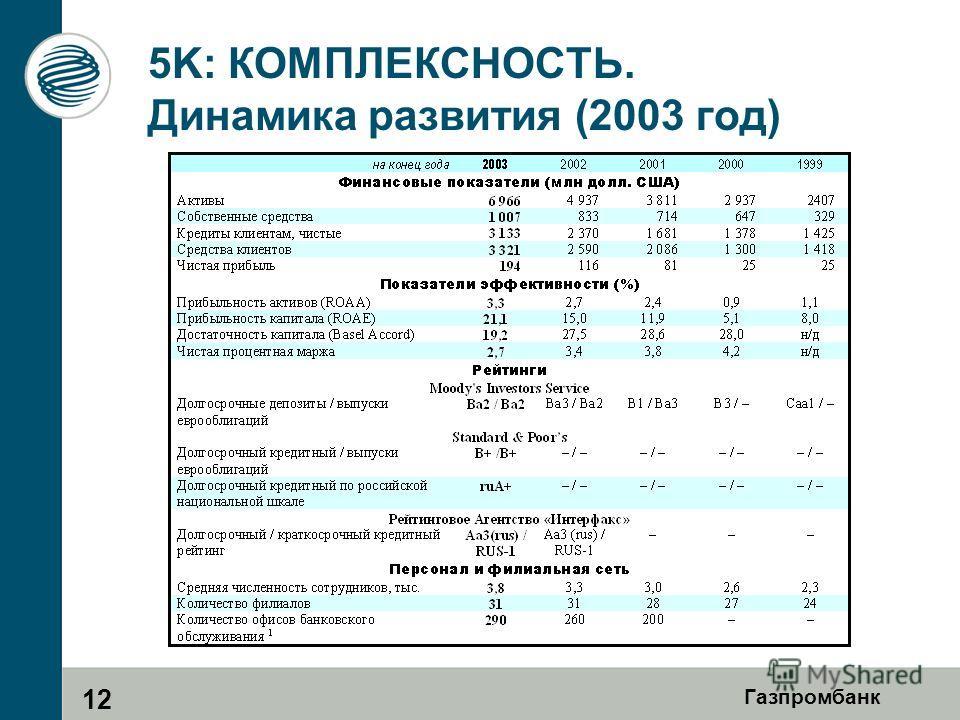 Газпромбанк 5K: КОМПЛЕКСНОСТЬ. Динамика развития (2003 год) 12