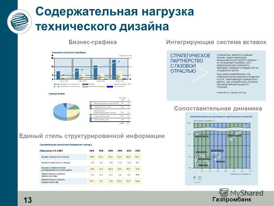 Газпромбанк Содержательная нагрузка технического дизайна Сопоставительная динамика Интегрирующая система вставокБизнес-графика Единый стиль структурированной информации 13