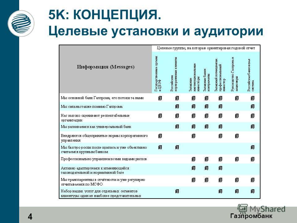 Газпромбанк 5K: КОНЦЕПЦИЯ. Целевые установки и аудитории 4