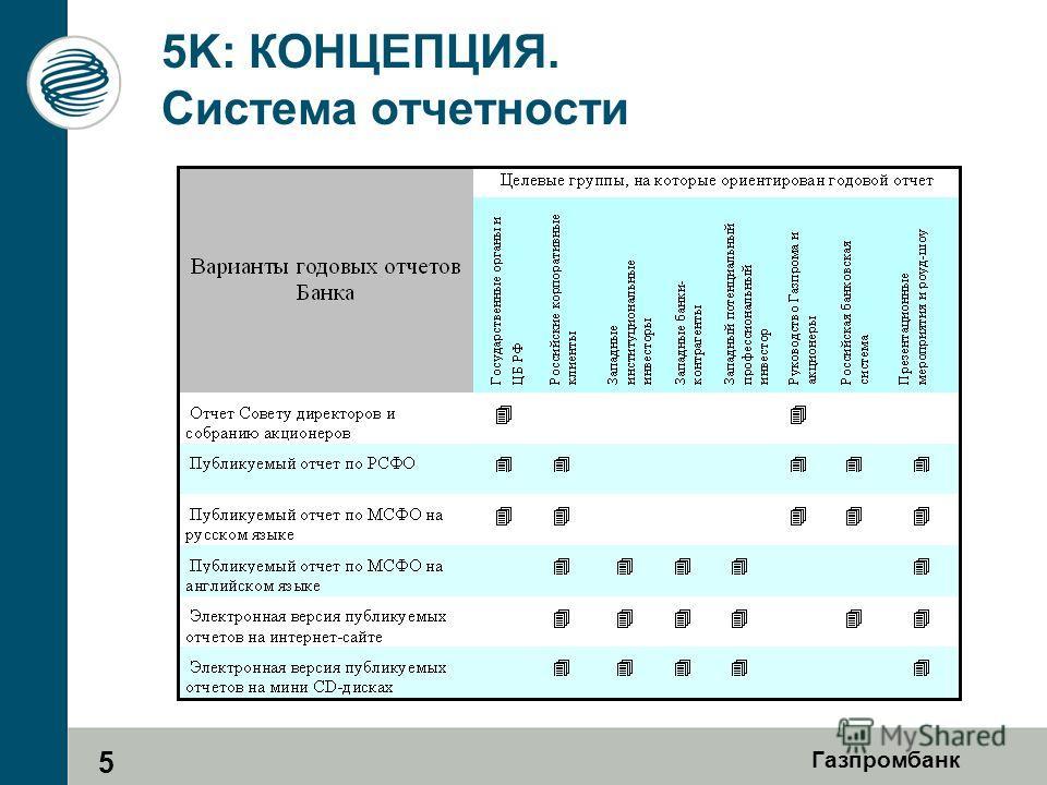 Газпромбанк 5K: КОНЦЕПЦИЯ. Система отчетности 5