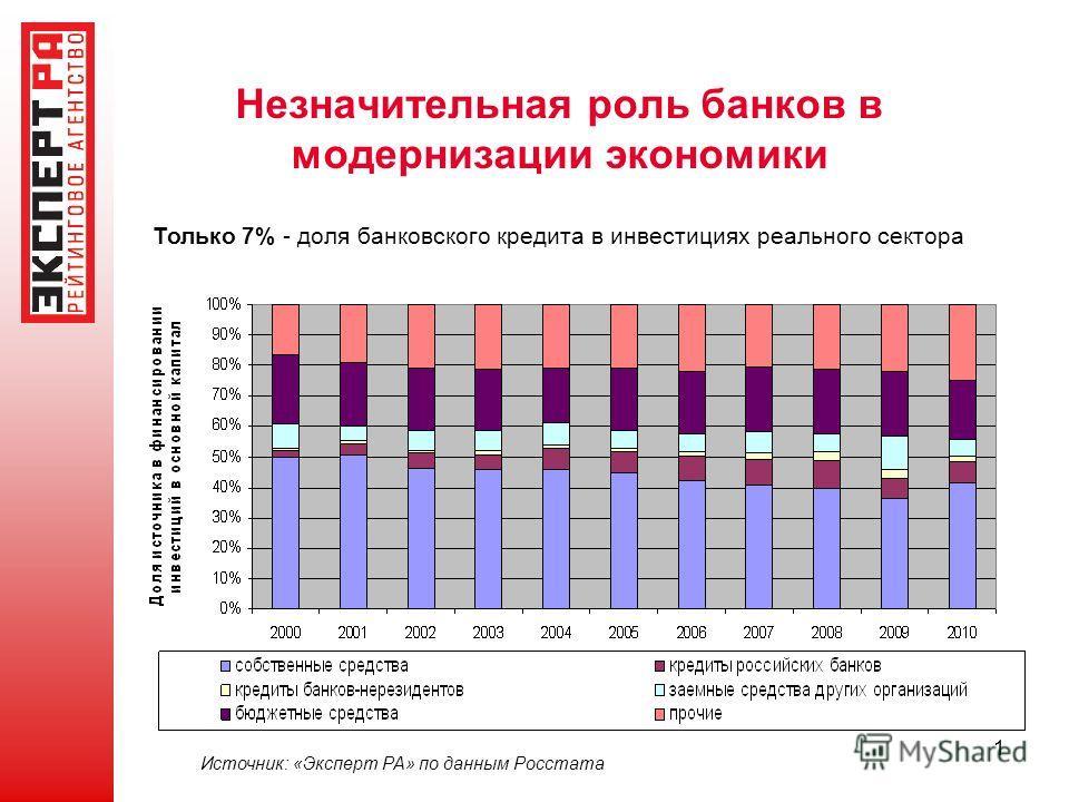 1 Незначительная роль банков в модернизации экономики Источник: «Эксперт РА» по данным Росстата Только 7% - доля банковского кредита в инвестициях реального сектора