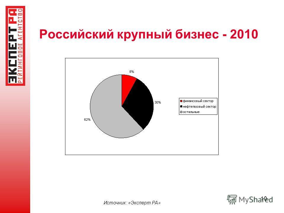 10 Источник: «Эксперт РА» Российский крупный бизнес - 2010