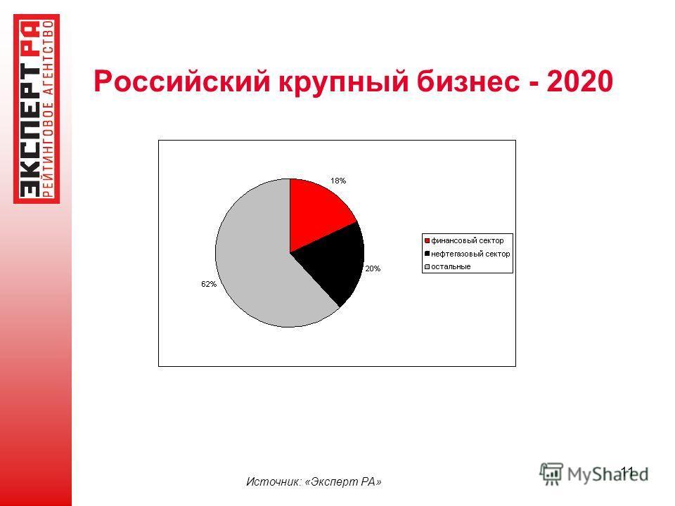 11 Источник: «Эксперт РА» Российский крупный бизнес - 2020
