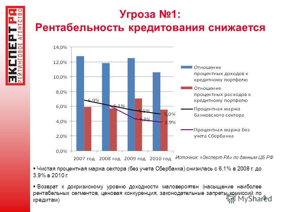 3 Угроза 1: Рентабельность кредитования снижается Источник: «Эксперт РА» по данным ЦБ РФ Чистая процентная маржа сектора (без учета Сбербанка) снизилась с 6,1% в 2008 г. до 3,9% в 2010 г. Возврат к докризисному уровню доходности маловероятен (насыщен