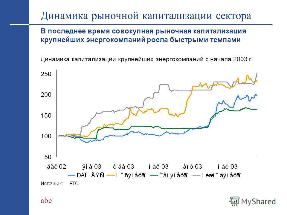 abc Последние тенденции на рынке акций электроэнергетических компаний Федор Трегубенко, финансовый аналитик Brunswick UBS тел. +7 095 258 5234