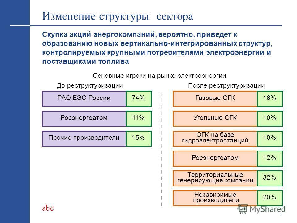 abc 4 Стратегическая скупка - влияние на фондовый рынок Стратегическая скупка Увеличение капитализации в краткосрочной перспективе Сокращение числа акций в свободном обращении Возможность возникновения конфликта интересов между стратегическими инвест