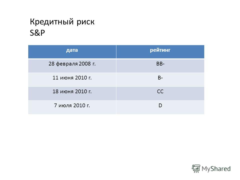 Кредитный риск S&P датарейтинг 28 февраля 2008 г.BB- 11 июня 2010 г.B- 18 июня 2010 г.CC 7 июля 2010 г.D