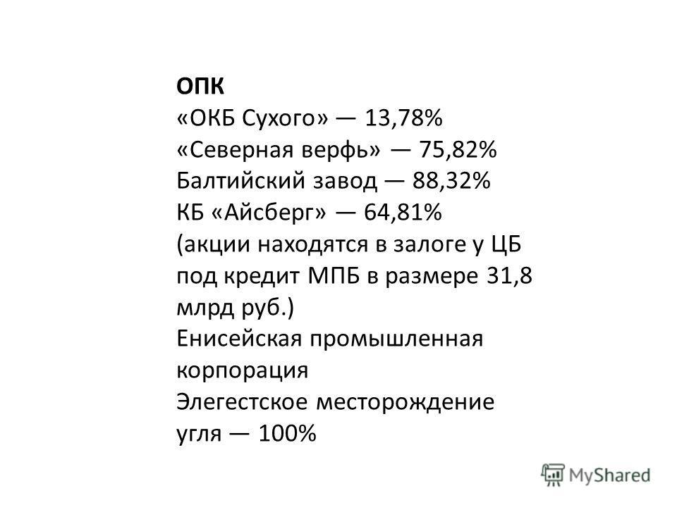 ОПК «ОКБ Сухого» 13,78% «Северная верфь» 75,82% Балтийский завод 88,32% КБ «Айсберг» 64,81% (акции находятся в залоге у ЦБ под кредит МПБ в размере 31,8 млрд руб.) Енисейская промышленная корпорация Элегестское месторождение угля 100%