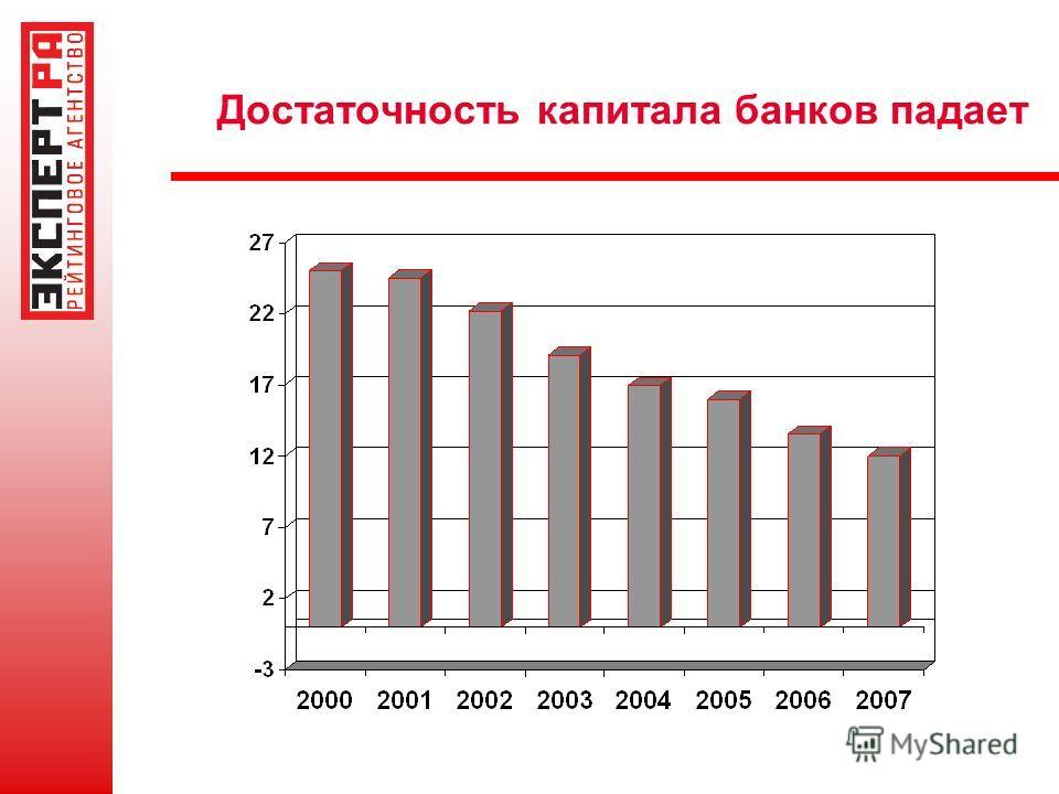 Достаточность капитала банков падает