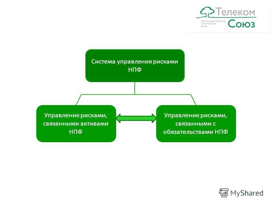 Система управления рисками НПФ Управление рисками, связанными активами НПФ Управление рисками, связанными с обязательствами НПФ