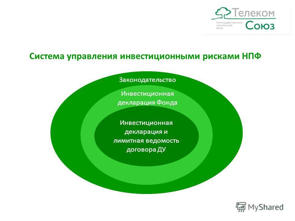 Законодательство Инвестиционная декларация Фонда Инвестиционная декларация и лимитная ведомость договора ДУ Система управления инвестиционными рисками НПФ