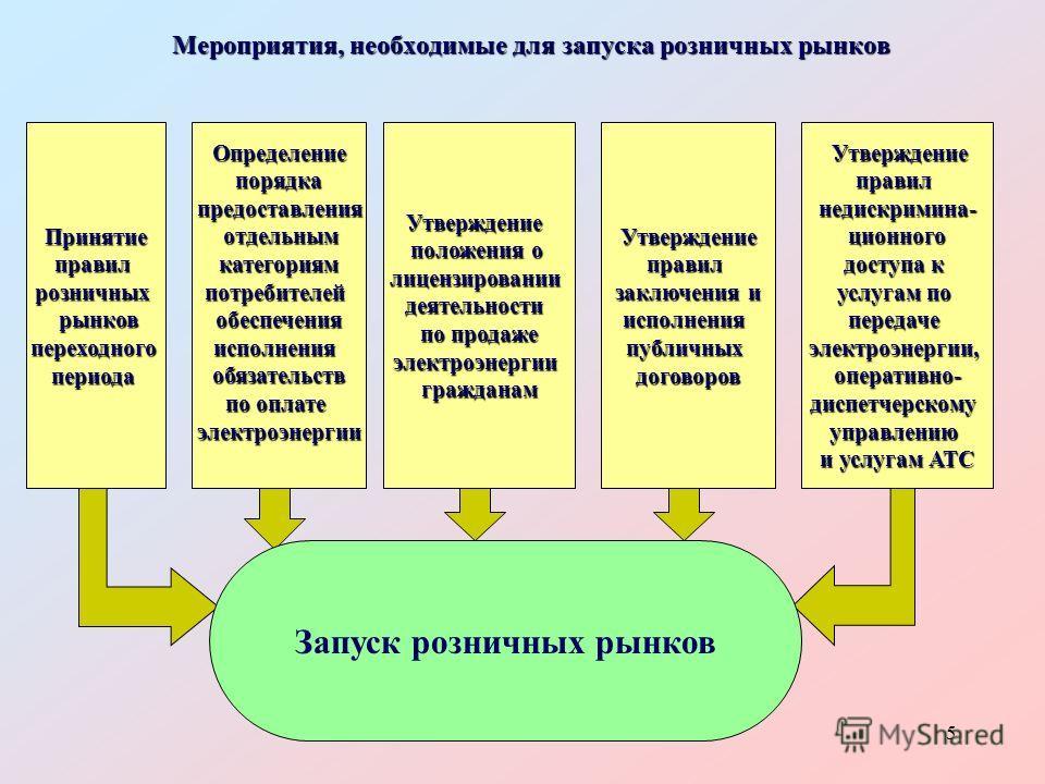 5 Мероприятия, необходимые для запуска розничных рынков Принятие правил розничных рынков переходного периода Определение порядка предоставления отдельным категориям потребителей обеспечения исполнения обязательств по оплате электроэнергии Утверждение