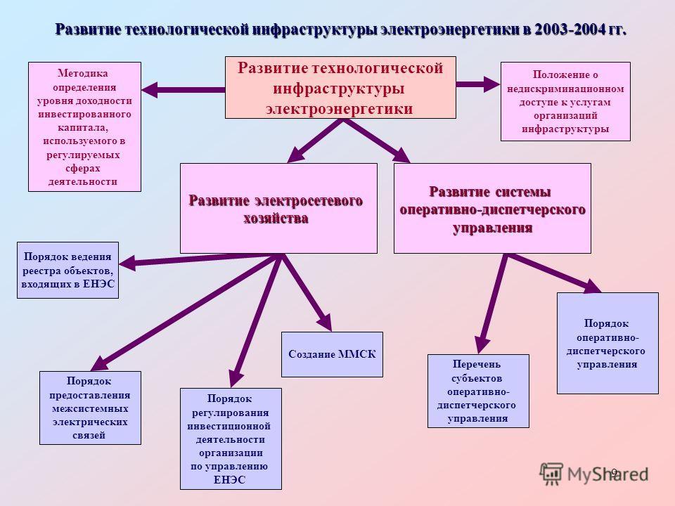 9 Развитие технологической инфраструктуры электроэнергетики в 2003-2004 гг. Порядок оперативно- диспетчерского управления Перечень субъектов оперативно- диспетчерского управления Создание ММСК Порядок ведения реестра объектов, входящих в ЕНЭС Порядок